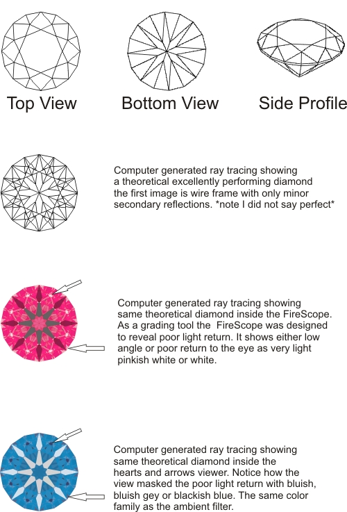 Hearts and Arrows Comparison with Firescope